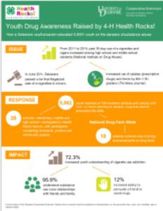 4-H Health Rocks Impact Infographic
